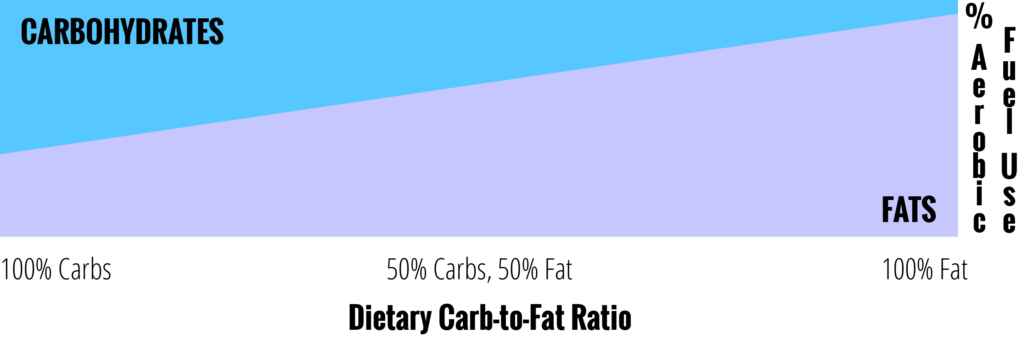 Carb-to-Fat Use Chart